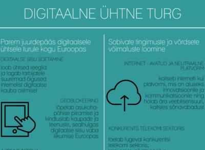 digitaalne ühtne turg
