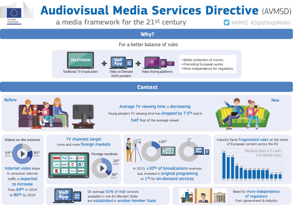 Audiovisuaalse meedia direktiiv